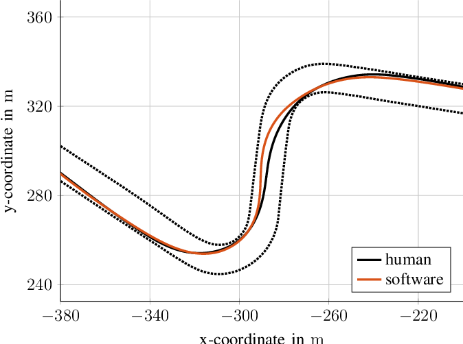 Figure 4 for Benchmarking of a software stack for autonomous racing against a professional human race driver