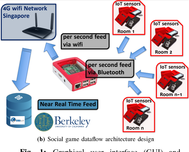 Figure 1 for A Deep Learning and Gamification Approach to Energy Conservation at Nanyang Technological University