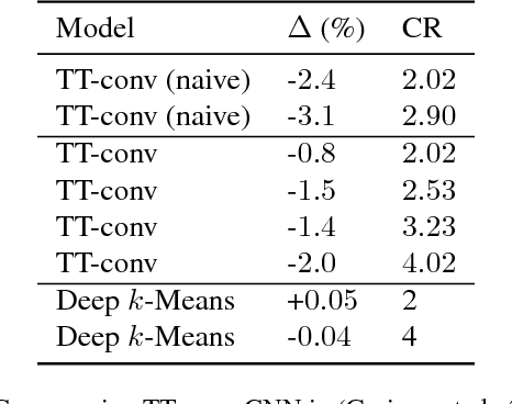 Figure 1 for Deep $k$-Means: Re-Training and Parameter Sharing with Harder Cluster Assignments for Compressing Deep Convolutions