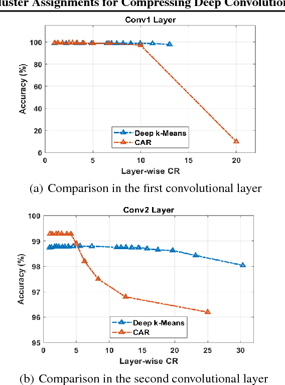 Figure 2 for Deep $k$-Means: Re-Training and Parameter Sharing with Harder Cluster Assignments for Compressing Deep Convolutions