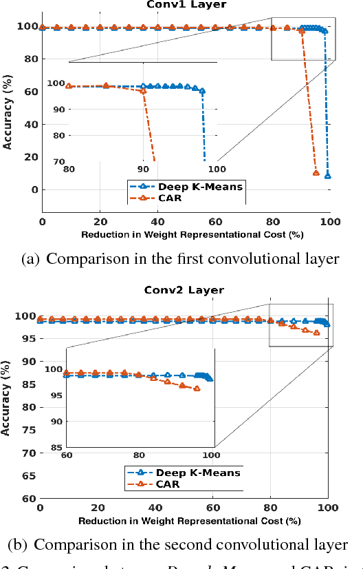Figure 4 for Deep $k$-Means: Re-Training and Parameter Sharing with Harder Cluster Assignments for Compressing Deep Convolutions