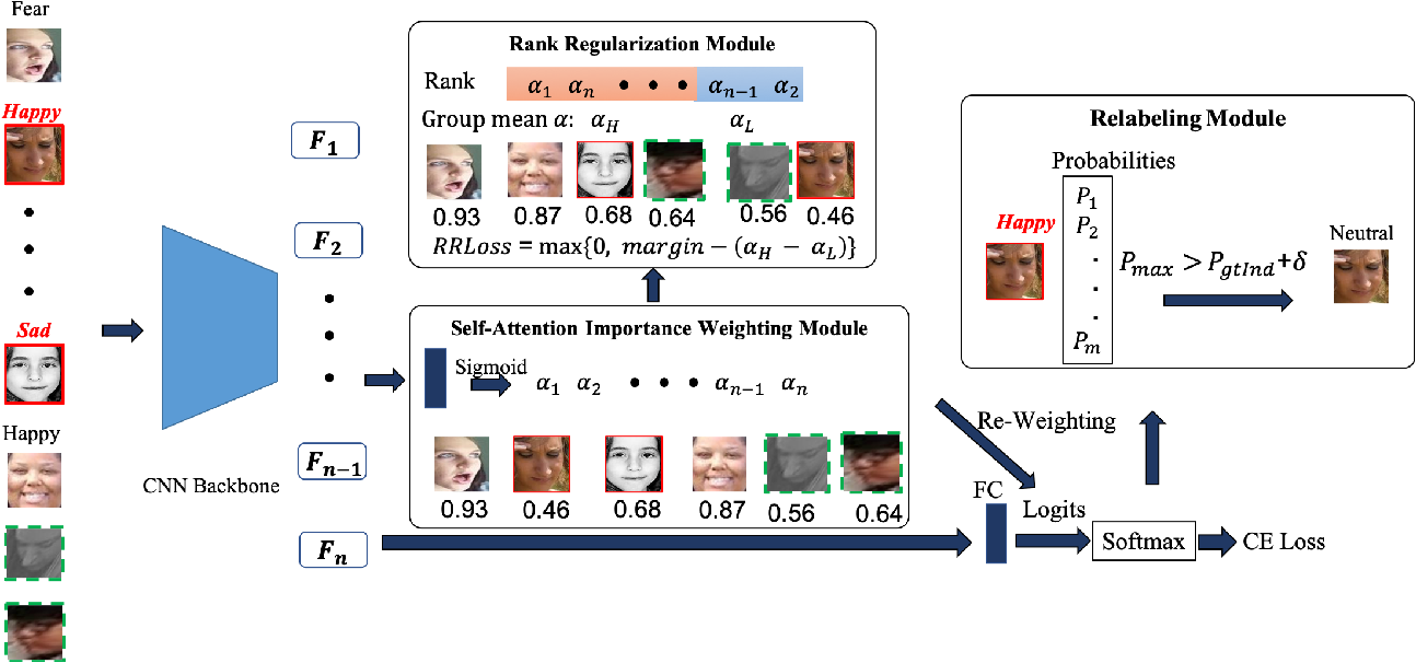 Figure 3 for Suppressing Uncertainties for Large-Scale Facial Expression Recognition