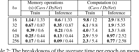 Figure 3 for Cavs: A Vertex-centric Programming Interface for Dynamic Neural Networks