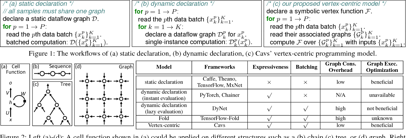 Figure 1 for Cavs: A Vertex-centric Programming Interface for Dynamic Neural Networks