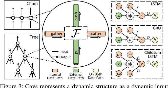 Figure 4 for Cavs: A Vertex-centric Programming Interface for Dynamic Neural Networks