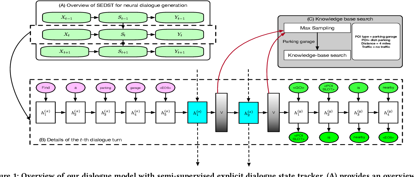 Figure 2 for Explicit State Tracking with Semi-Supervision for Neural Dialogue Generation