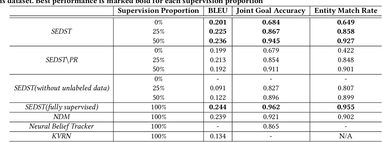 Figure 3 for Explicit State Tracking with Semi-Supervision for Neural Dialogue Generation