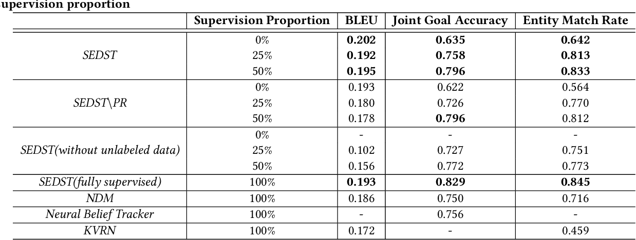 Figure 4 for Explicit State Tracking with Semi-Supervision for Neural Dialogue Generation