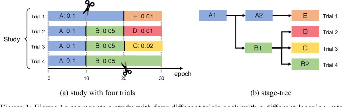 Figure 1 for Stage-based Hyper-parameter Optimization for Deep Learning
