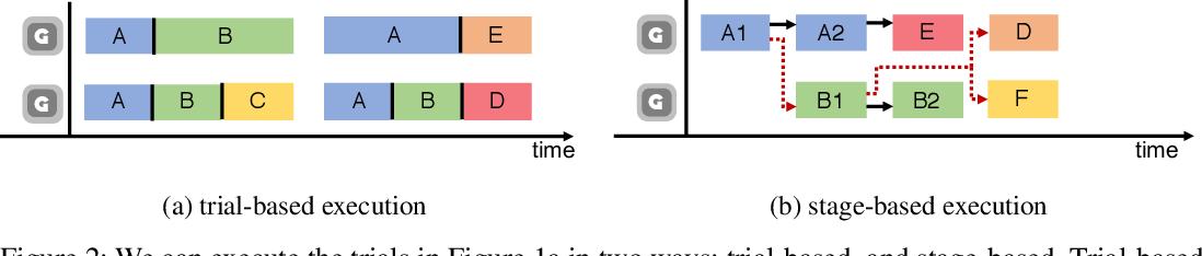 Figure 3 for Stage-based Hyper-parameter Optimization for Deep Learning
