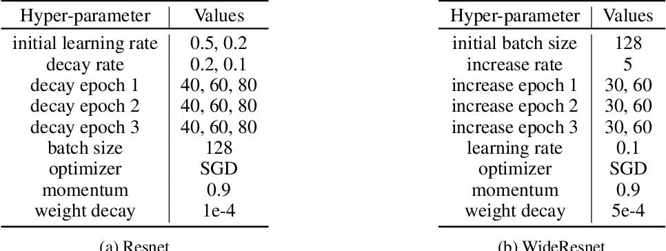 Figure 2 for Stage-based Hyper-parameter Optimization for Deep Learning