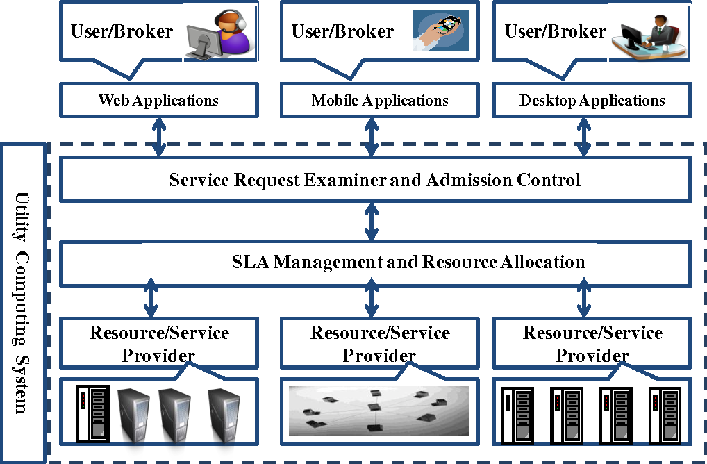 Table 1 From Service Level Agreement Sla In Utility Computing