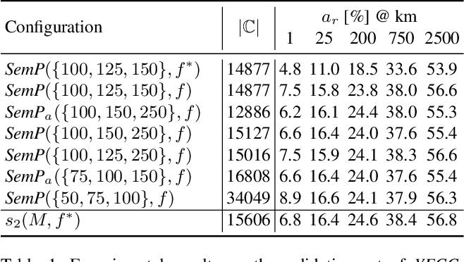 Figure 2 for Interpretable Semantic Photo Geolocalization