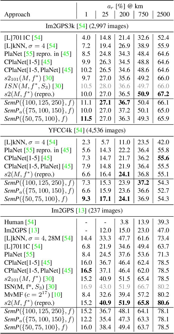 Figure 4 for Interpretable Semantic Photo Geolocalization