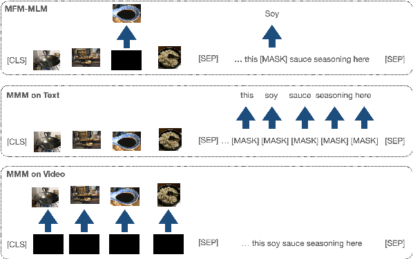 Figure 3 for VLM: Task-agnostic Video-Language Model Pre-training for Video Understanding