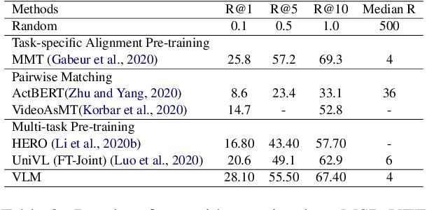 Figure 4 for VLM: Task-agnostic Video-Language Model Pre-training for Video Understanding