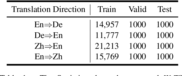 Figure 2 for WeTS: A Benchmark for Translation Suggestion