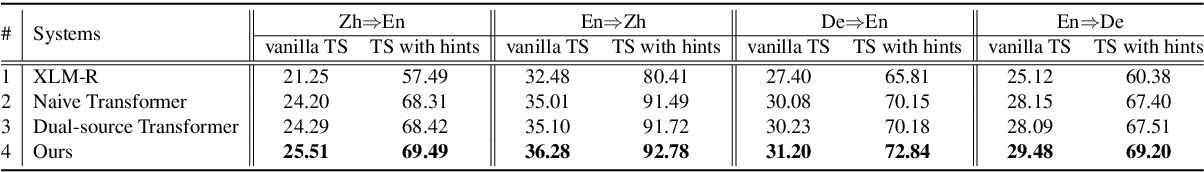 Figure 4 for WeTS: A Benchmark for Translation Suggestion
