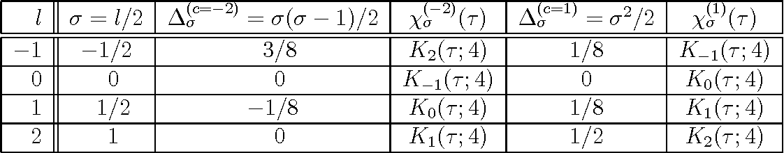 Table 2: The c = −2 ⇐⇒ c = 1 correspondence
