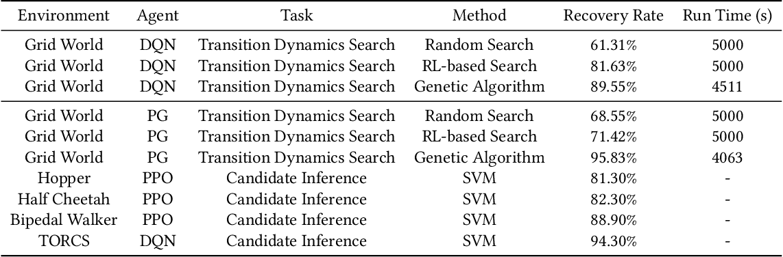 Figure 4 for How You Act Tells a Lot: Privacy-Leakage Attack on Deep Reinforcement Learning