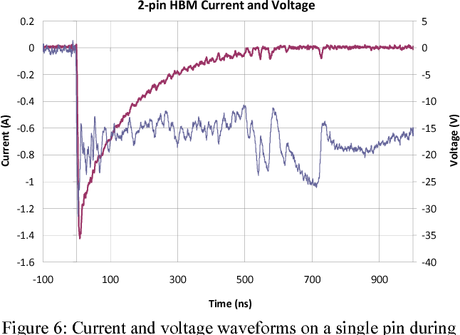 Figure 6 from Overcoming the unselected pin relay capacitance HBM