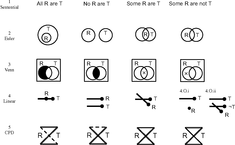 Graphical Notations For Syllogisms How Alternative Representations Logic Euler Diagram Figure 1