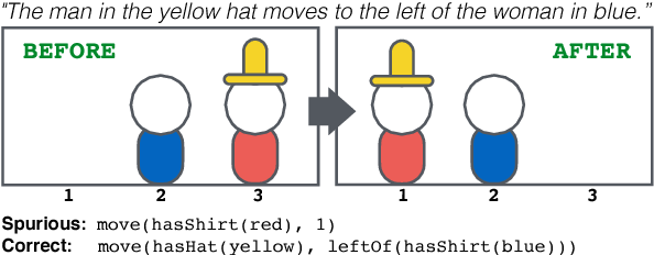 Figure 1 for From Language to Programs: Bridging Reinforcement Learning and Maximum Marginal Likelihood
