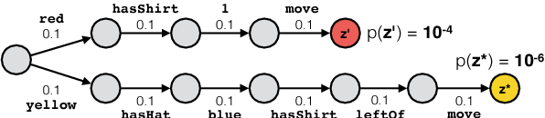 Figure 3 for From Language to Programs: Bridging Reinforcement Learning and Maximum Marginal Likelihood
