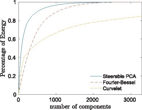 Figure 3 for Fast Steerable Principal Component Analysis