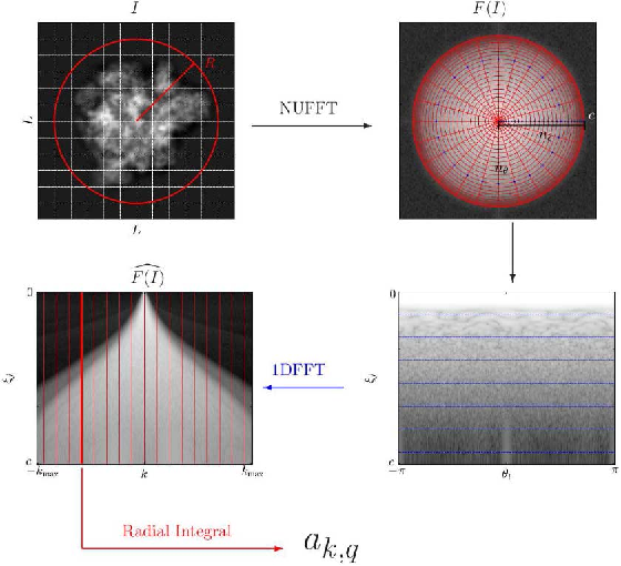 Figure 1 for Fast Steerable Principal Component Analysis