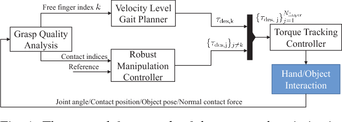 Figure 1 for Real-Time Robust Finger Gaits Planning under Object Shape and Dynamics Uncertainties