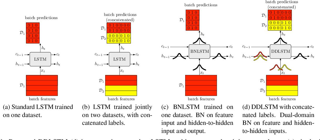 Figure 1 for DDLSTM: Dual-Domain LSTM for Cross-Dataset Action Recognition