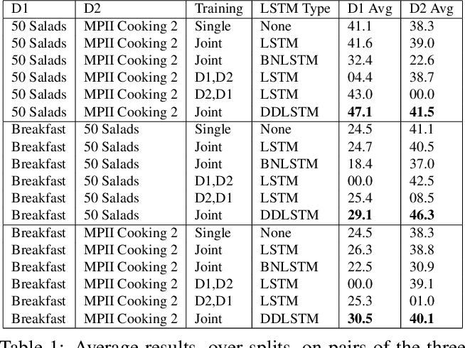 Figure 2 for DDLSTM: Dual-Domain LSTM for Cross-Dataset Action Recognition