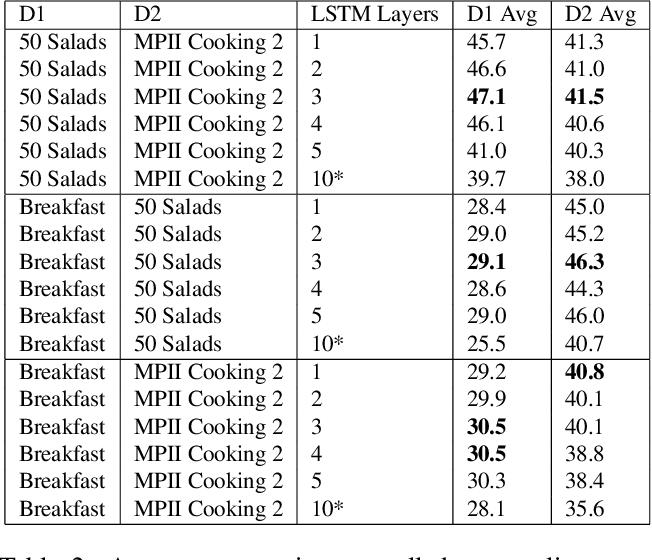 Figure 4 for DDLSTM: Dual-Domain LSTM for Cross-Dataset Action Recognition