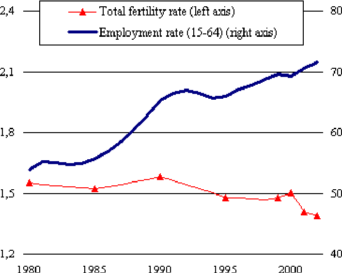 Figure 4: Trend in total fertility rate and female employment rate (age 15-64)