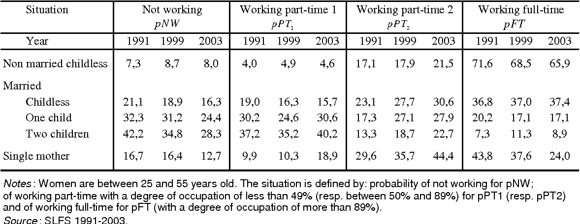 Table 2: Civil status and employment of women