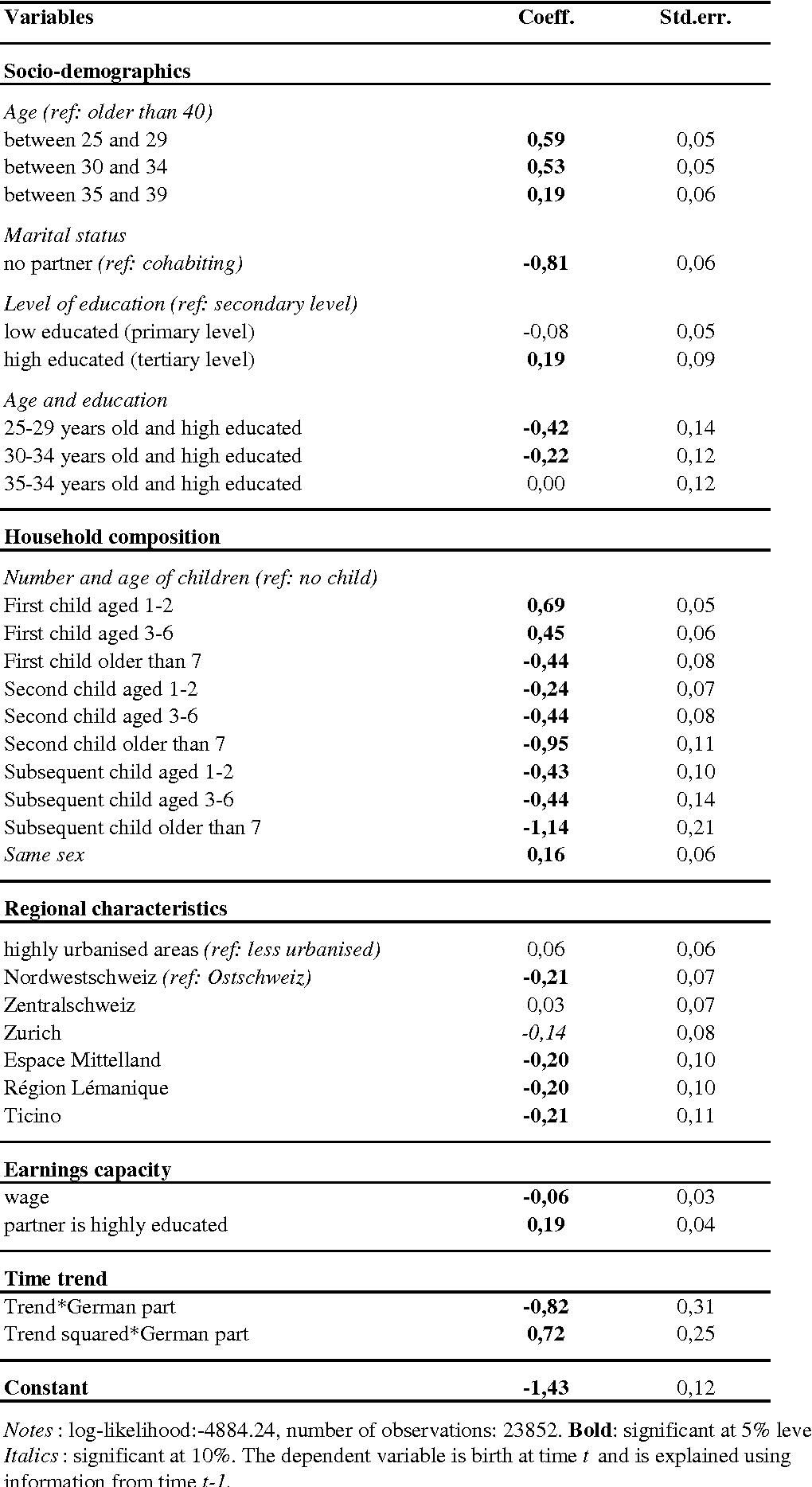 Table 5: Determinants of fertility decision