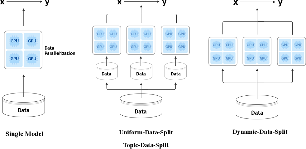 Figure 1 for Large-scale Pretraining for Neural Machine Translation with Tens of Billions of Sentence Pairs
