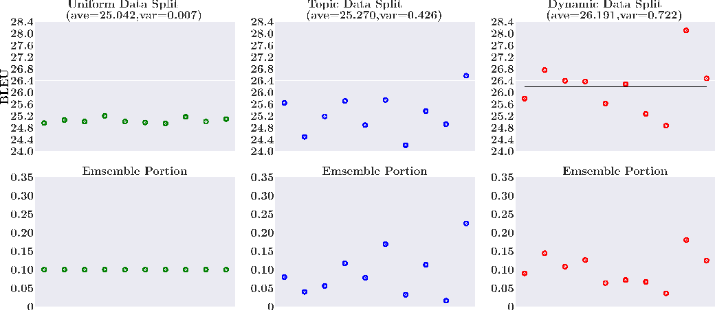 Figure 3 for Large-scale Pretraining for Neural Machine Translation with Tens of Billions of Sentence Pairs