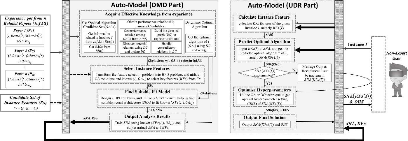 Figure 1 for Auto-Model: Utilizing Research Papers and HPO Techniques to Deal with the CASH problem