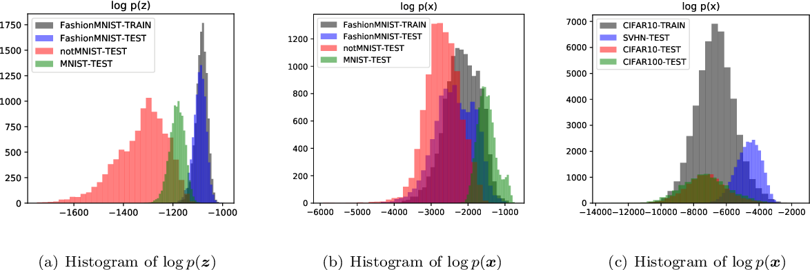 Figure 1 for Out-of-Distribution Detection with Distance Guarantee in Deep Generative Models