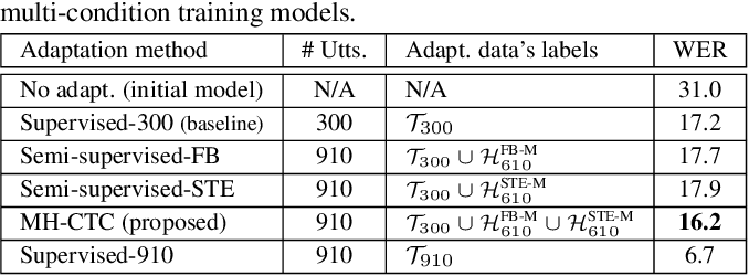 Figure 4 for Multiple-hypothesis CTC-based semi-supervised adaptation of end-to-end speech recognition