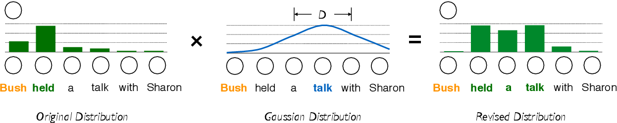 Figure 1 for Modeling Localness for Self-Attention Networks