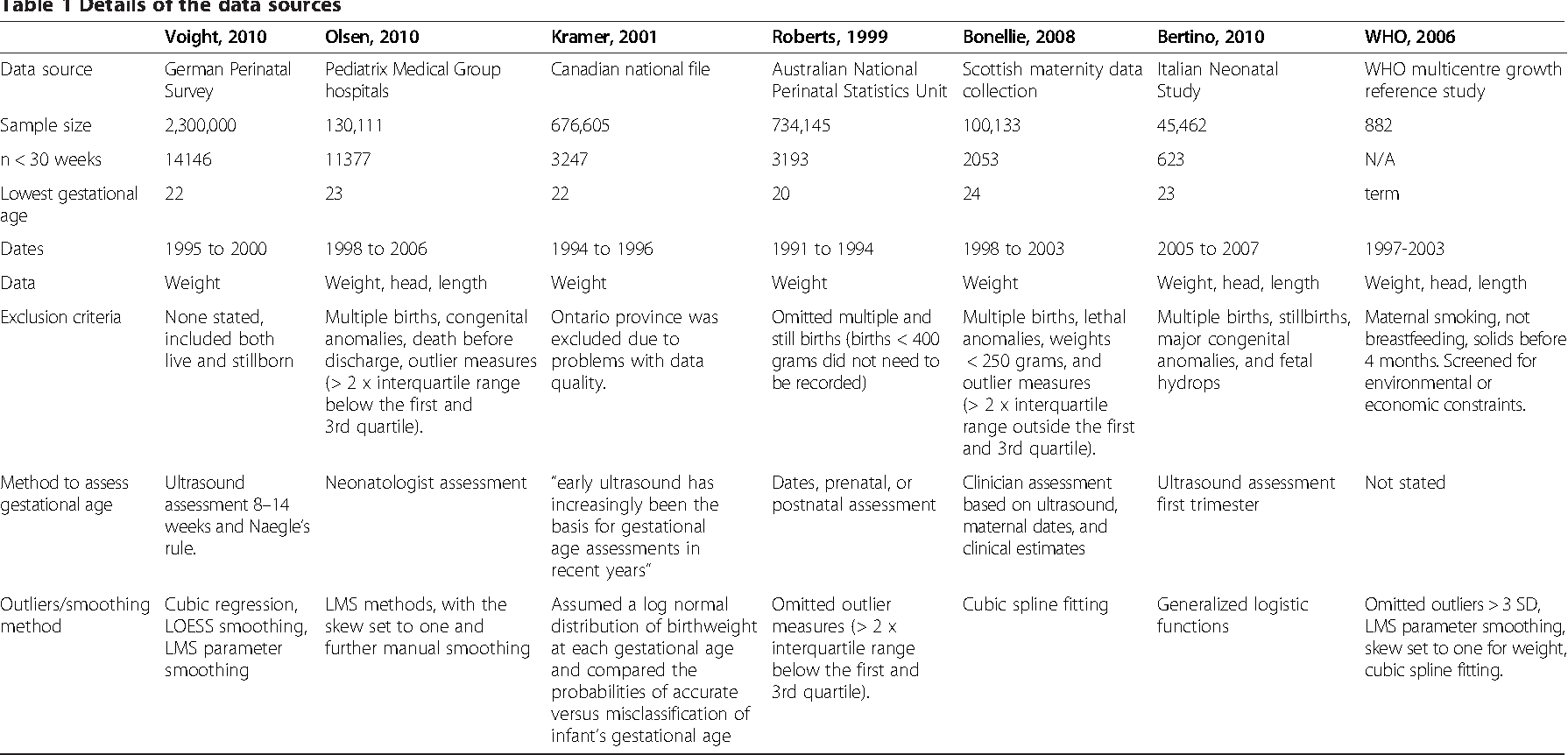 A systematic review and meta analysis to revise the fenton growth table 1 geenschuldenfo Gallery
