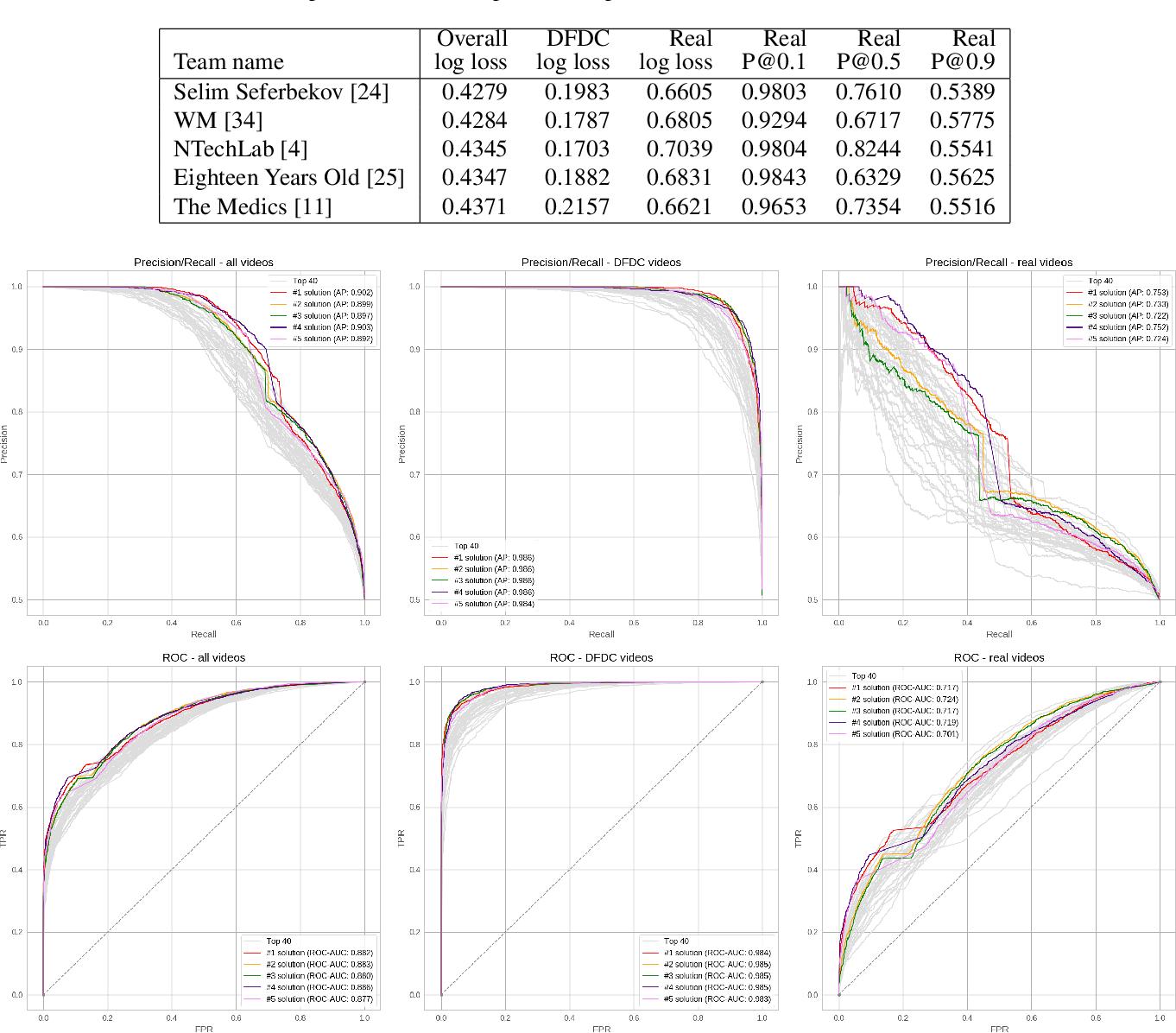 Figure 4 for The DeepFake Detection Challenge Dataset