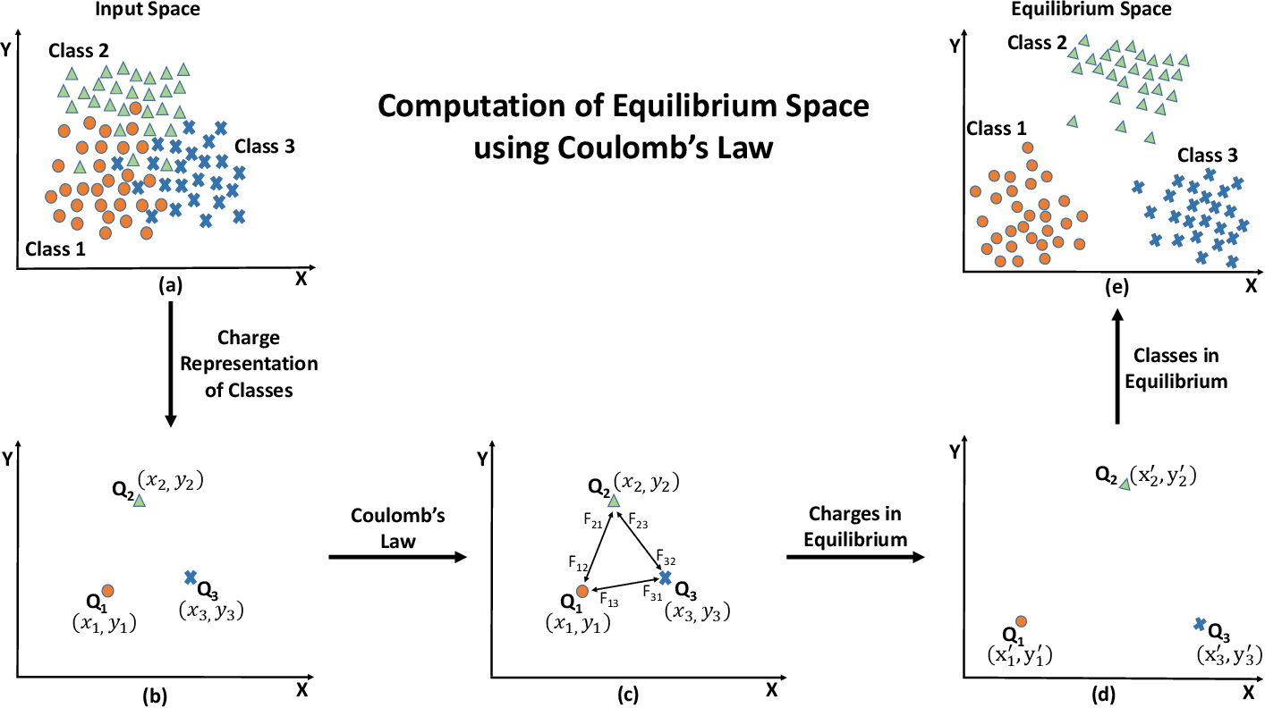 Figure 2 for Class Equilibrium using Coulomb's Law