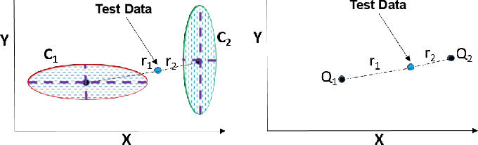 Figure 4 for Class Equilibrium using Coulomb's Law