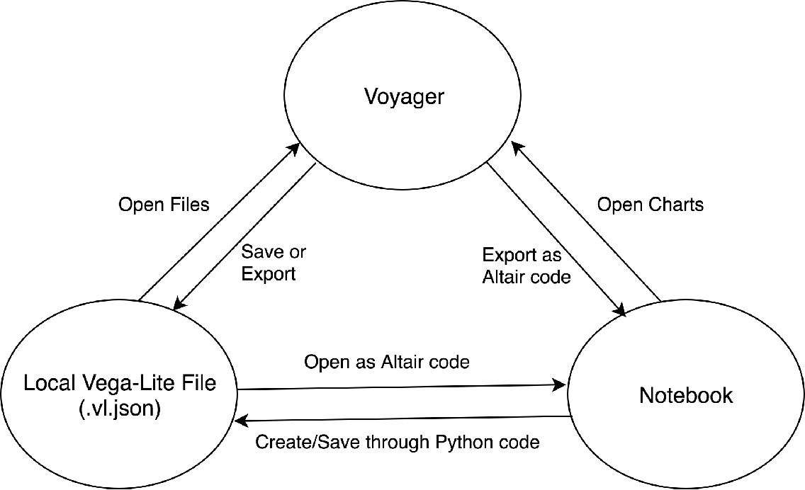 Figure 3 3 from JupyterLab_Voyager: a Data Visualization