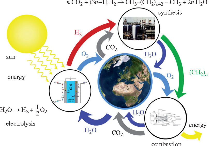 Figure 6 from hydrogen the future energy carrier semantic scholar the synthetic fuel cycle hydrogen is produced from solar energy and water ccuart Gallery