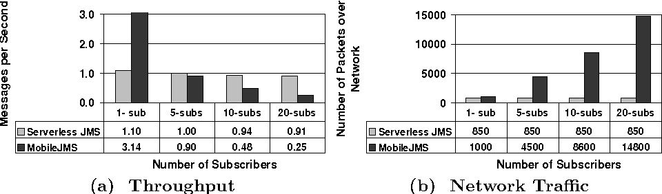 Figure 10: Performance comparison between MobileJMS and Serverless JMS